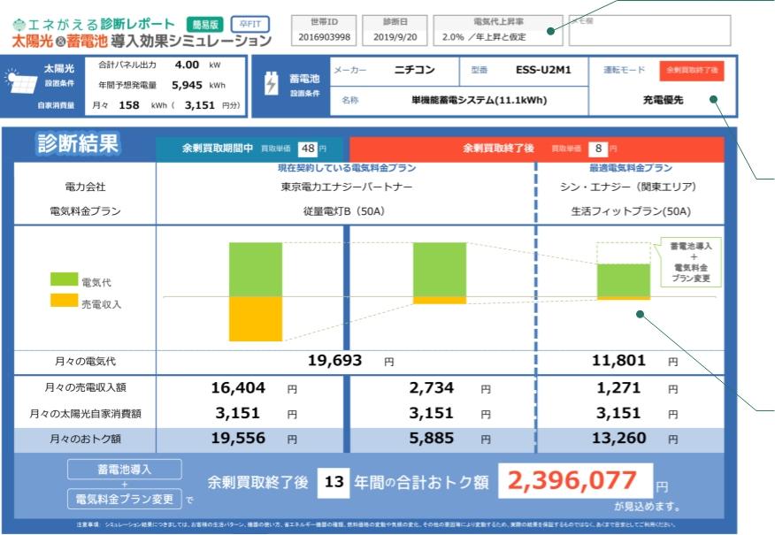 01.<卒FIT専用>太陽光・蓄電池経済効果診断レポート