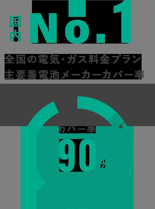 カバー率90% 国内No.1 全国の電器・ガス料金プラン 主要蓄電池メーカーカバー率