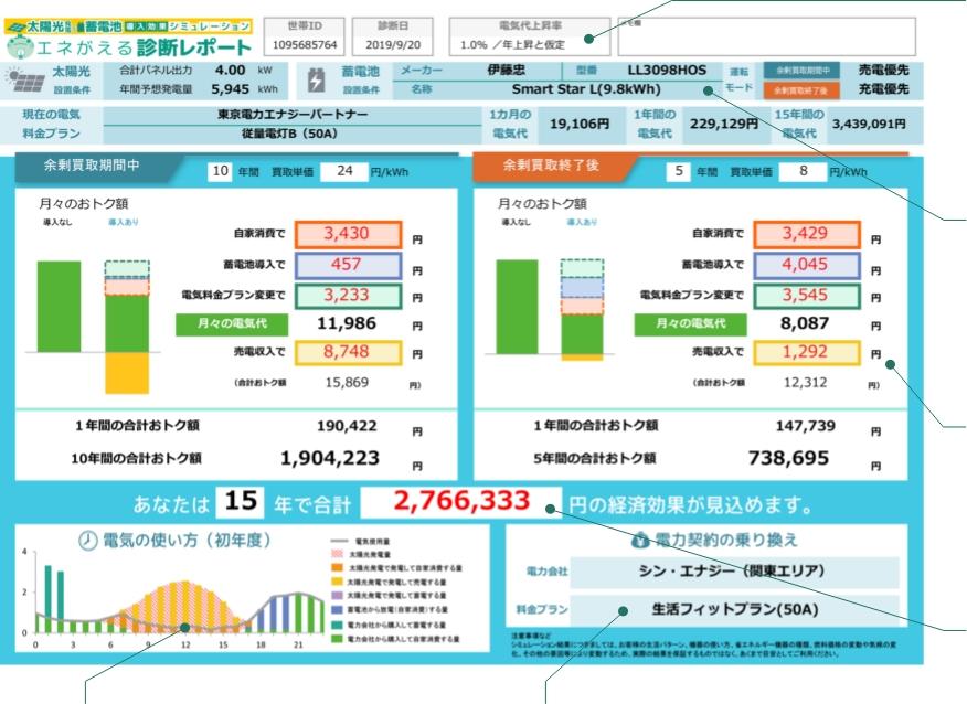 02.<標準レポート>太陽光・蓄電池経済効果診断レポート